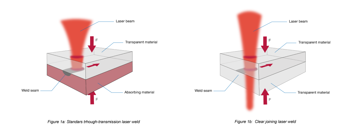 laser weld types