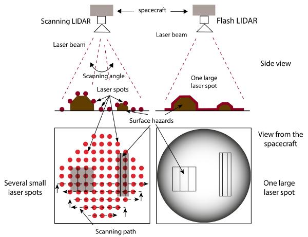 Scanning and Flash LiDAR principles